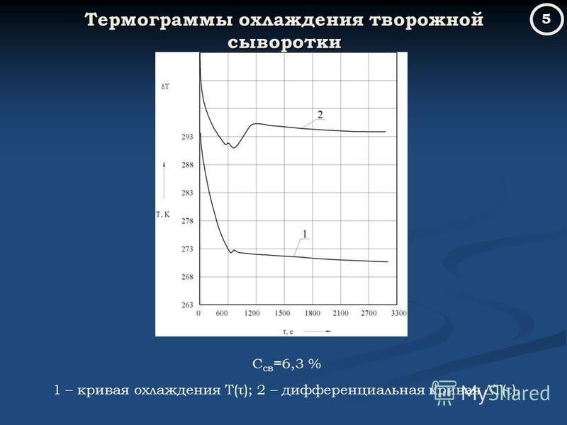 Термограммы охлаждения творожной сыворотки С св =6,3 % 1 – кривая охлаждения Т(τ); 2 – дифференциальная кривая ΔТ(τ). 5