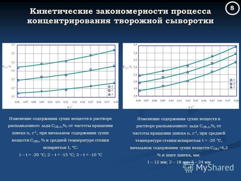 Кинетические закономерности процесса концентрирования творожной сыворотки Изменение содержания сухих веществ в растворе расплавленного льда С СВ.Л,%, от частоты вращения шнека n, с -1, при начальном содержании сухих веществ С СВ1, % и средней темпера