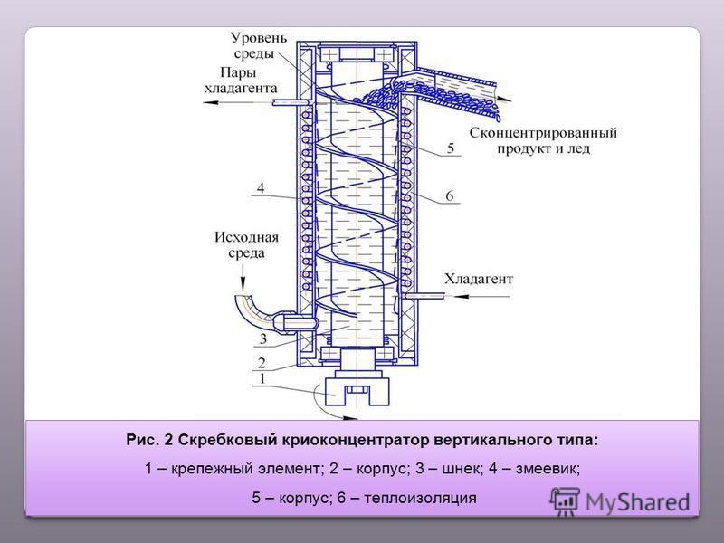 Рис. 2 Скребковый крио концентратор вертикального типа: 1 – крепежный элемент; 2 – корпус; 3 – шнек; 4 – змеевик; 5 – корпус; 6 – теплоизоляция Рис. 2 Скребковый крио концентратор вертикального типа: 1 – крепежный элемент; 2 – корпус; 3 – шнек; 4 – з