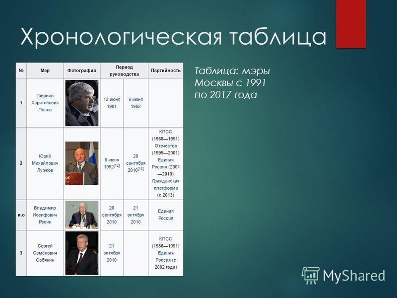 Хронологическая таблица Таблица: мэры Москвы с 1991 по 2017 года