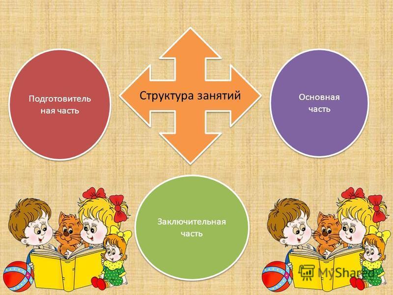 Структура занятий Подготовитель ная часть Заключительная часть Основная часть