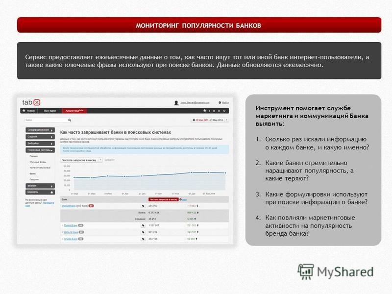 Сервис предоставляет ежемесячные данные о том, как часто ищут тот или иной банк интернет-пользователи, а также какие ключевые фразы используют при поиске банков. Данные обновляются ежемесячно. МОНИТОРИНГ ПОПУЛЯРНОСТИ БАНКОВ Инструмент помогает службе