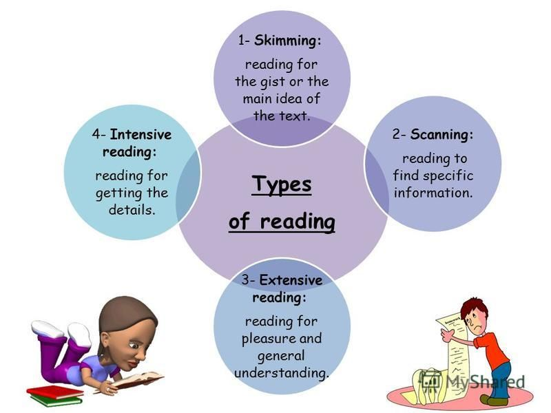 Types of reading 1- Skimming: reading for the gist or the main idea of the text. 2- Scanning: reading to find specific information. 3- Extensive reading: reading for pleasure and general understanding. 4- Intensive reading: reading for getting the de