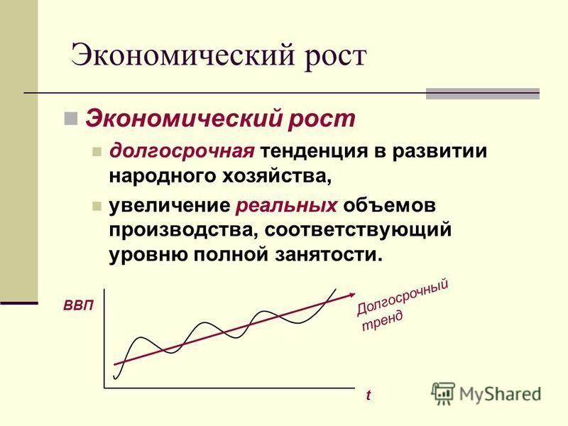 Экономический рост долгосрочная тенденция в развитии народного хозяйства, увеличение реальных объемов производства, соответствующий уровню полной занятости. ВВП t Долгосрочный тренд