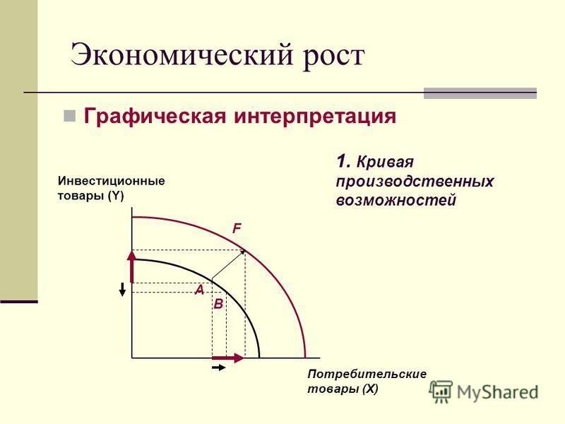 Экономический рост Графическая интерпретация 1. Кривая производственных возможностей Потребительские товары (X) А F Инвестиционные товары (Y) В