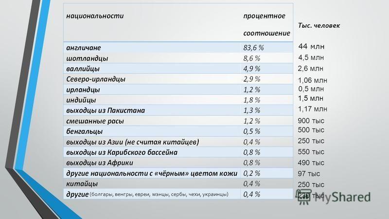 Тыс. человек 44 млн 2,6 млн 4,5 млн 0,5 млн 1,06 млн 1,5 млн 1,17 млн 500 тыс 250 тыс 550 тыс 490 тыс 97 тыс 250 тыс 230 тыс 900 тыс (болгары, венгры, евреи, минцы, сербы, чехи, украинцы)