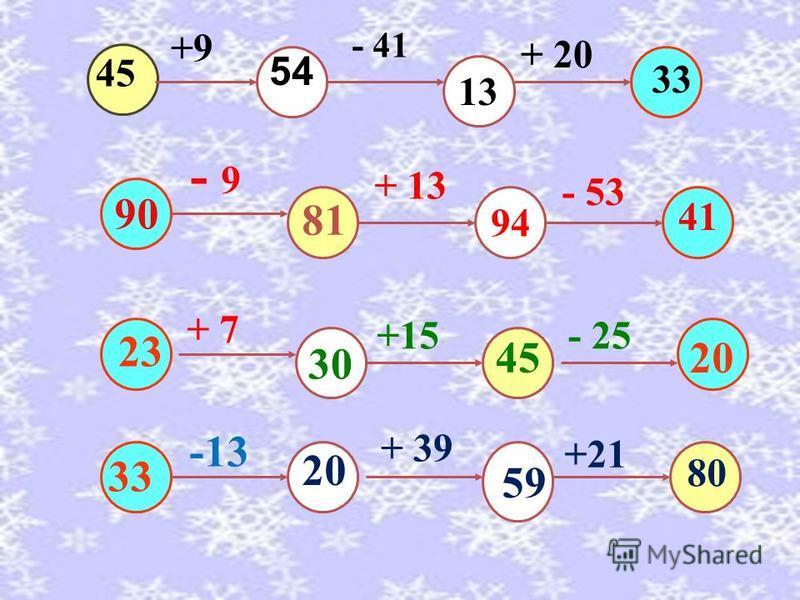54 45 81 80 +9 - 41 + 20 - 9 + 13 - 53 + 7 +15 - 25 -13 + 39 +21 13 33 90 94 41 23 30 20 33 20 59