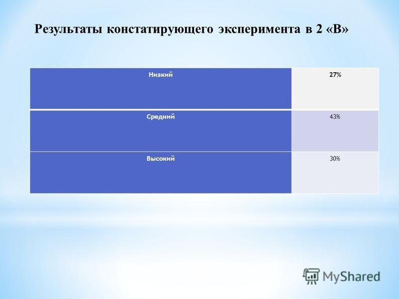 Низкий 27% Средний 43% Высокий 30% Результаты констатирующего эксперимента в 2 «В»