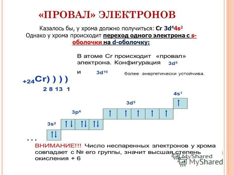 «ПРОВАЛ» ЭЛЕКТРОНОВ Казалось бы, у хрома должно получиться: Сr 3d 4 4s 2 Однако у хрома происходит переход одного электрона с s- оболочки на d-оболочку: