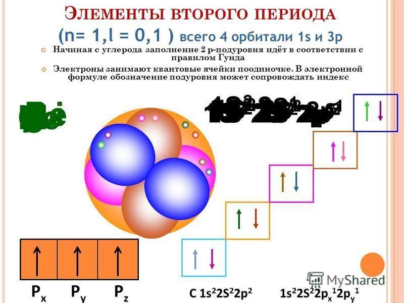 Э ЛЕМЕНТЫ ВТОРОГО ПЕРИОДА (n= 1,l = 0,1 ) всего 4 орбитали 1s и 3p Li 1S 2 2 S 1 Be 1S 2 2 S 2 B 1S 2 2 S 2 2p 1 C 1S 2 2 S 2 2p 2 N 1S 2 2 S 2 2p 3 O 1S 2 2 S 2 2p 4 F 1S 2 2 S 2 2p 5 Ne 1S 2 2 S 2 2p 6 Начиная с углерода заполнение 2 р-подуровня ид