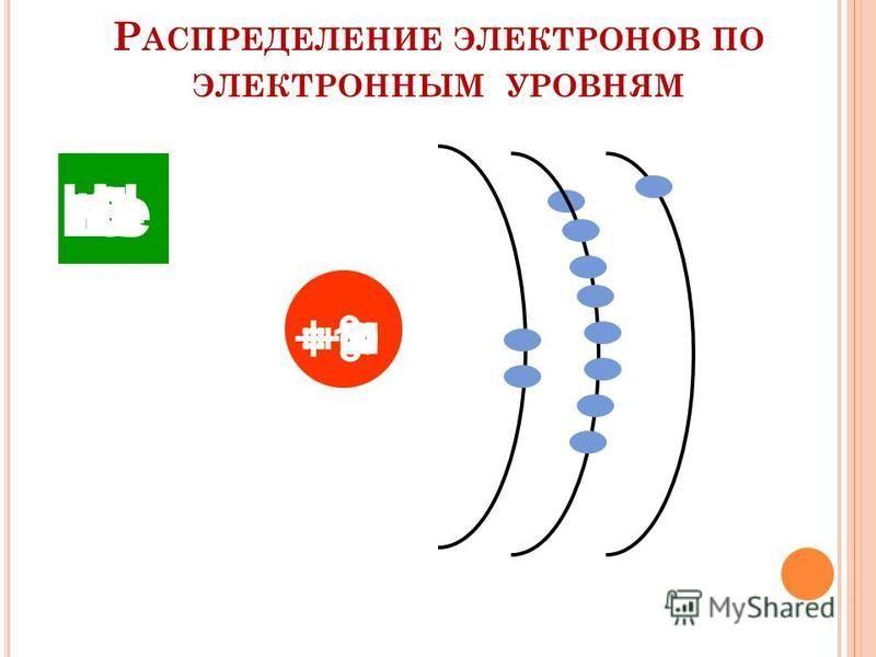 Р АСПРЕДЕЛЕНИЕ ЭЛЕКТРОНОВ ПО ЭЛЕКТРОННЫМ УРОВНЯМ Н + 1 Не + 2 Li + 3+ 4 BeB + 5 C + 6 N + 7 O + 8 F + 9 Ne + 10 Na + 11