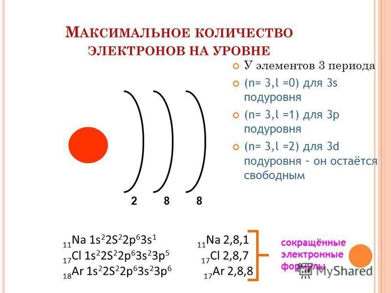 М АКСИМАЛЬНОЕ КОЛИЧЕСТВО ЭЛЕКТРОНОВ НА УРОВНЕ 288 11 Na 1s 2 2S 2 2p 6 3s 1 11 Na 2,8,1 17 Cl 1s 2 2S 2 2p 6 3s 2 3p 5 17 Cl 2,8,7 18 Ar 1s 2 2S 2 2p 6 3s 2 3p 6 17 Ar 2,8,8 У элементов 3 периода (n= 3,l =0) для 3s подуровня (n= 3,l =1) для 3p подуро