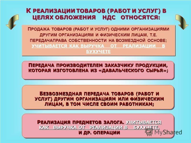 О БЪЕКТОМ ОБЛОЖЕНИЯ НДС ЯВЛЯЮТСЯ СЛЕДУЮЩИЕ ОПЕРАЦИИ: Р ЕАЛИЗАЦИЯ ТОВАРОВ (РАБОТ И УСЛУГ) НА ТЕРРИТОРИИ РФ. П ЕРЕДАЧА НА ТЕРРИТОРИИ РФ ТОВАРОВ (ВЫПОЛНЕНИЕ РАБОТ, ОКАЗАНИЕ УСЛУГ) ДЛЯ СОБСТВЕННЫХ НУЖД, РАСХОДЫ НА КОТОРЫЕ НЕ ПРИНИМАЮТСЯ К ВЫЧЕТУ ПРИ ИСЧИ
