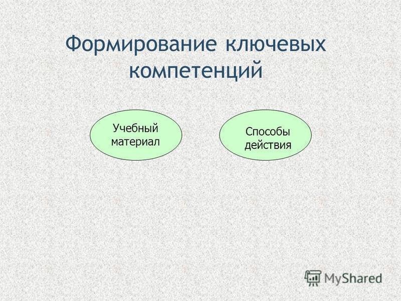 Формирование ключевых компетенций Учебный материал Способы действия