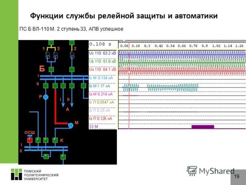 ПС Б ВЛ-110 М. 2 ступень ЗЗ, АПВ успешное Функции службы релейной защиты и автоматики 19