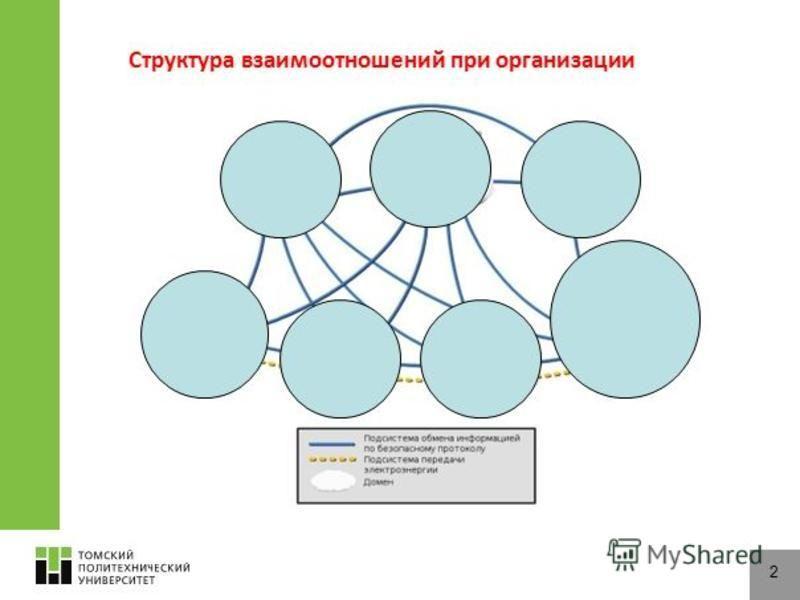 Структура взаимоотношений при организации 2