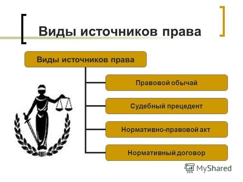 Виды источников права Правовой обычай Судебный прецедент Нормативно- правовой акт Нормативный договор
