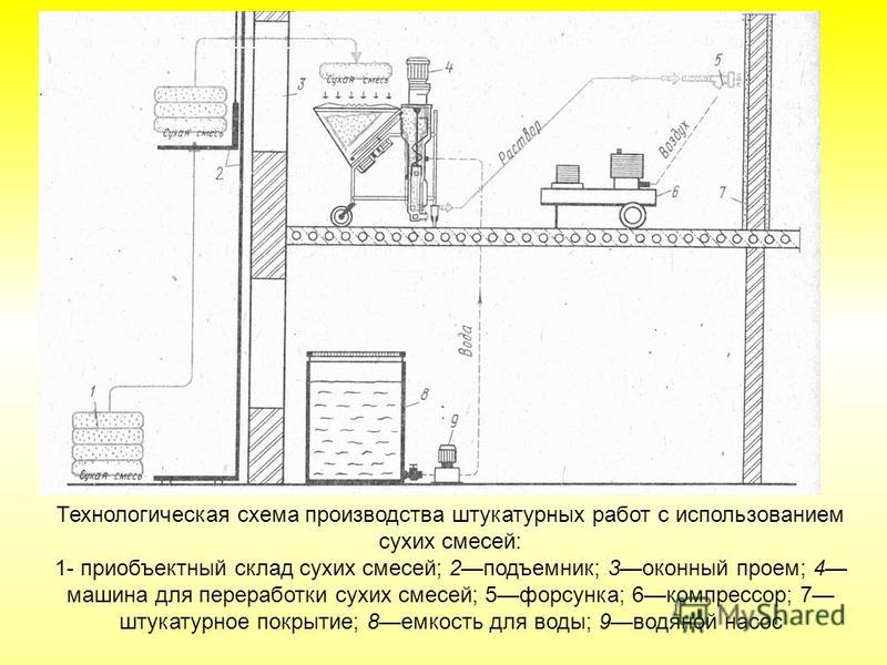 Пропорции раствора для штукатурных работ