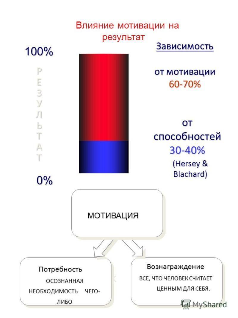 5 Сотрудник Зависимость от мотивации 60-70% от способностей 30-40% 100%РЕЗУЛЬТАТ 0% (Hersey & Blachard) Влияние мотивации на результат МОТИВАЦИЯ Вознаграждение ВСЕ, ЧТО ЧЕЛОВЕК СЧИТАЕТ ЦЕННЫМ ДЛЯ СЕБЯ. Потребность Потребность ОСОЗНАННАЯ НЕОБХОДИМОСТЬ