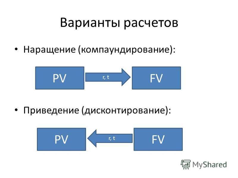 Варианты расчетов Наращение (компаундирование): Приведение (дисконтирование): PVFV r, t PVFV r, t