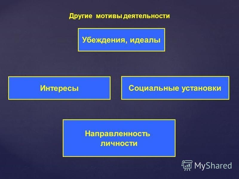 Другие мотивы деятельности Направленность личности Интересы Социальные установки Убеждения, идеалы