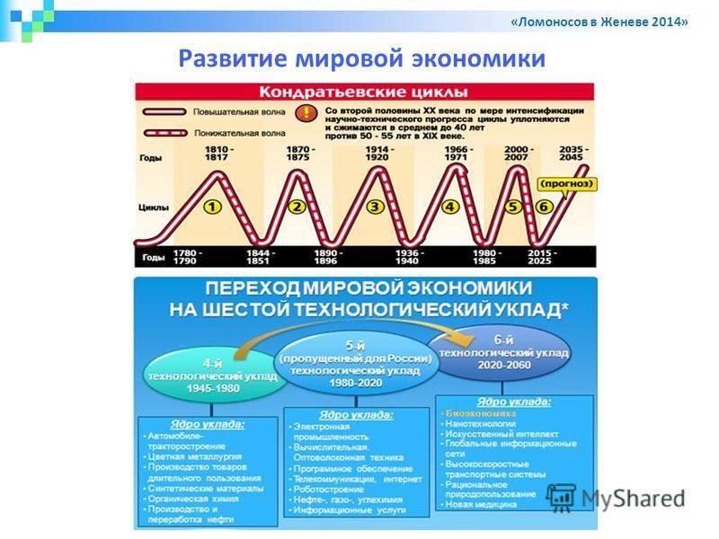 Развитие мировой экономики «Ломоносов в Женеве 2014»