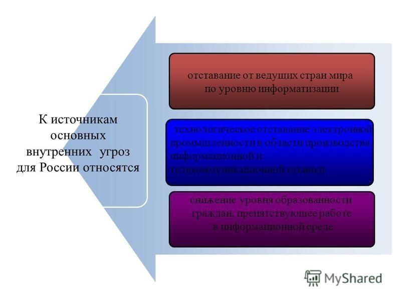 отставание от ведущих стран мира по уровню информатизации снижение уровня образованности граждан, препятствующее работе в информационной среде К источникам основных внутренних угроз для России относятся технологическое отставание электронной промышле