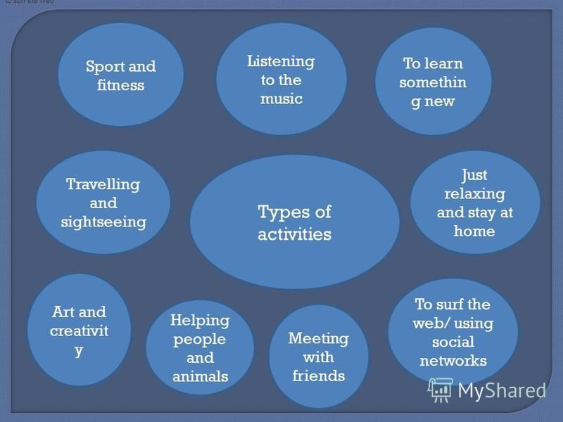 Types of activities Sport and fitness Listening to the music Travelling and sightseeing Art and creativit y To learn somethin g new Meeting with friends To surf the web/ using social networks Just relaxing and stay at home to surf the Web Helping peo