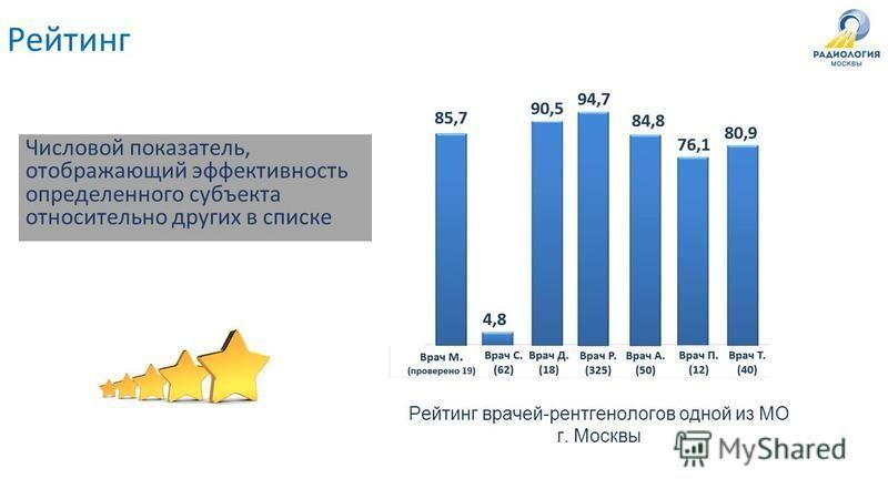 Числовой показатель, отображающий эффективность определенного субъекта относительно других в списке Рейтинг врачей-рентгенологов одной из МО г. Москвы Рейтинг