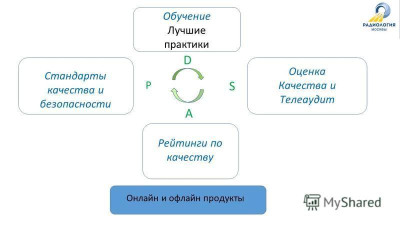 D P A S Обучение Лучшие практики Стандарты качества и безопасности Оценка Качества и Телеаудит Рейтинги по качеству Онлайн и офлайн продукты