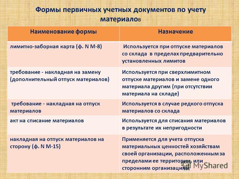 2018 производство отпуска материалов шпаргалка год.учет в