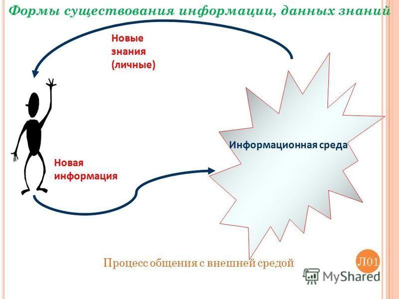 Процесс общения с внешней средой Формы существования информации, данных знаний Информационная среда Новые знания (личные) Новая информация Л01