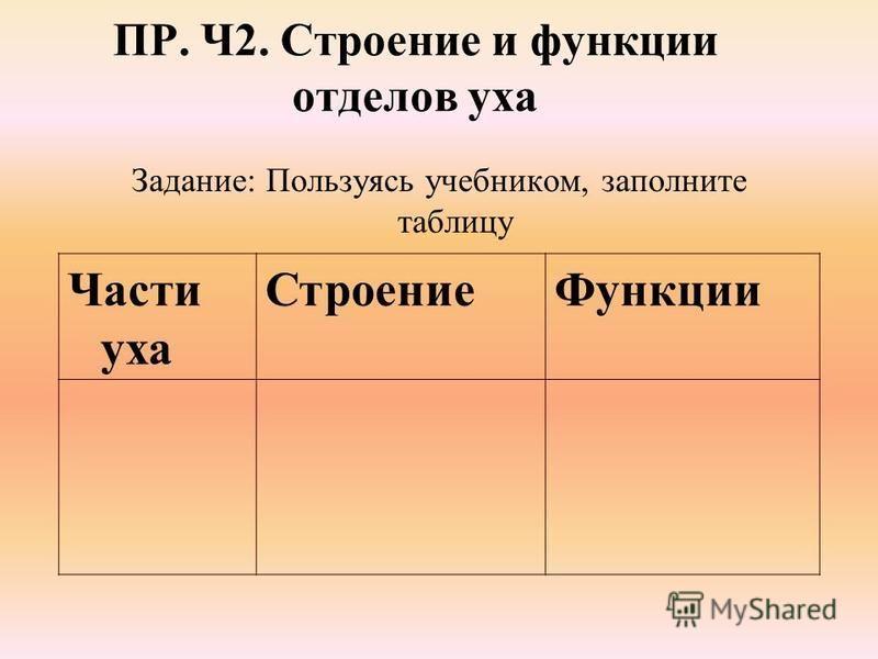ПР. Ч2. Строение и функции отделов уха Задание: Пользуясь учебником, заполните таблицу Части уха Строение Функции