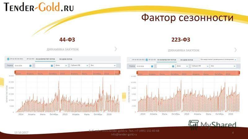 Фактор сезонности 44-ФЗ223-ФЗ 13.10.2017 Веб-сайт: www.tender-gold.ru Тел.: +7 (495) 132-60-68 info@tender-gold.ru 4