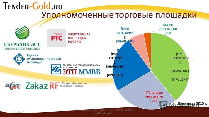 Уполномоченные торговые площадки Данные за 3015 г. 13.10.2017 Веб-сайт: www.tender-gold.ru Тел.: +7 (495) 132-60-68 info@tender-gold.ru 3