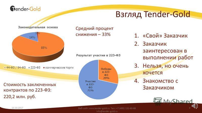 Как работают текущие стратегии? 13.10.20173 Веб-сайт: www.tender-gold.ru Тел.: +7 (495) 132-60-68 info@tender-gold.ru