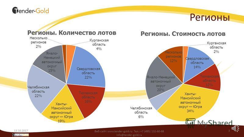 Способ определения поставщиков 13.10.20172 Веб-сайт: www.tender-gold.ru Тел.: +7 (495) 132-60-68 info@tender-gold.ru