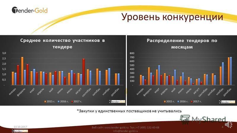 Регионы 13.10.20173 Веб-сайт: www.tender-gold.ru Тел.: +7 (495) 132-60-68 info@tender-gold.ru