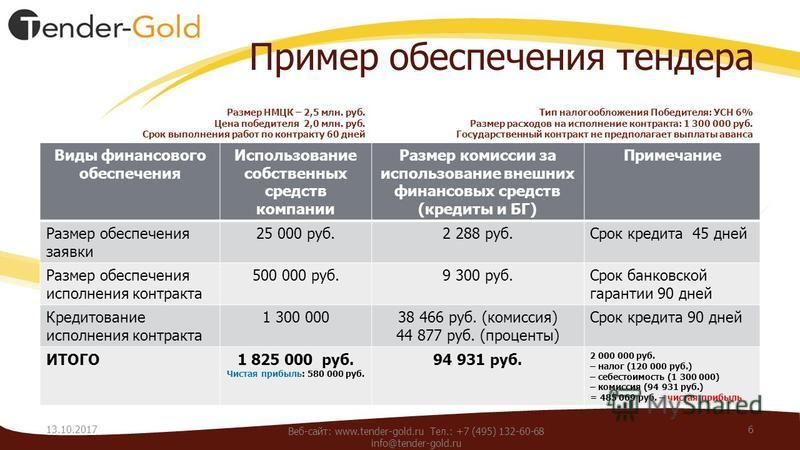 Пример обеспечения тендера Размер НМЦК – 2,5 млн. руб. Цена победителя 2,0 млн. руб. Срок выполнения работ по контракту 60 дней Виды финансового обеспечения Использование собственных средств компании Размер комиссии за использование внешних финансовы