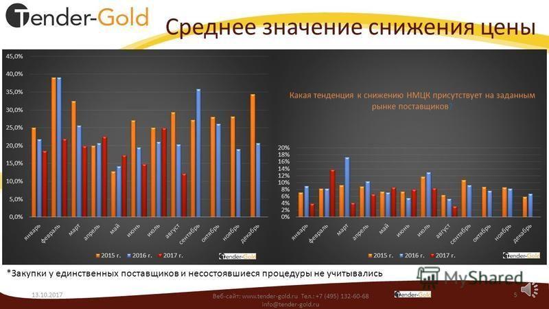 Среднее количество участников в тендере 13.10.20174 *Закупки у единственных поставщиков не учитывались Веб-сайт: www.tender-gold.ru Тел.: +7 (495) 132-60-68 info@tender-gold.ru Растет или уменьшается количество поставщиков?
