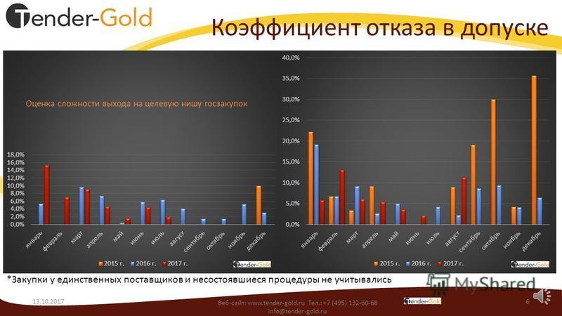 Среднее значение снижения цены 13.10.20175 *Закупки у единственных поставщиков и несостоявшиеся процедуры не учитывались Веб-сайт: www.tender-gold.ru Тел.: +7 (495) 132-60-68 info@tender-gold.ru Какая тенденция к снижению НМЦК присутствует на заданны
