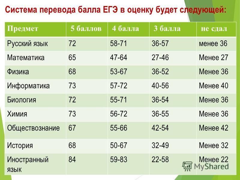 Система перевода балла ЕГЭ в оценку будет следующей: Предмет 5 баллов 4 балла 3 балла не сдал Русский язык 7258-7136-57 менее 36 Математика 6547-6427-46Менее 27 Физика 6853-6736-52Менее 36 Информатика 7357-7240-56Менее 40 Биология 7255-7136-54Менее 3