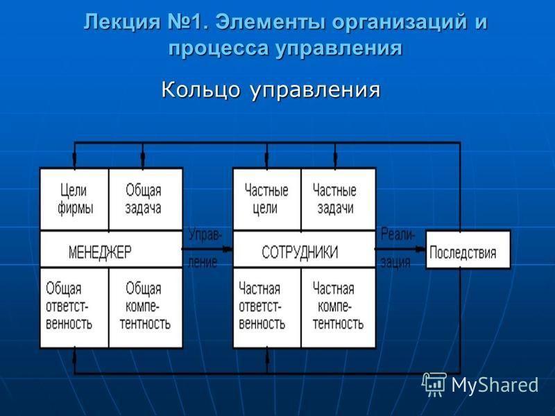 Лекция 1. Элементы организаций и процесса управления Кольцо управления