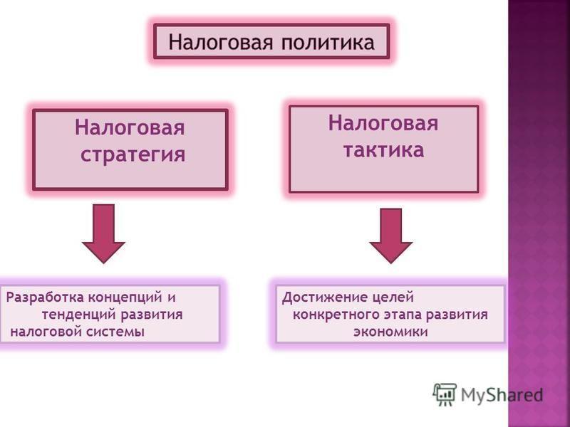 Налоговая стратегия Налоговая тактика Достижение целей конкретного этапа развития экономики Разработка концепций и тенденций развития налоговой системы