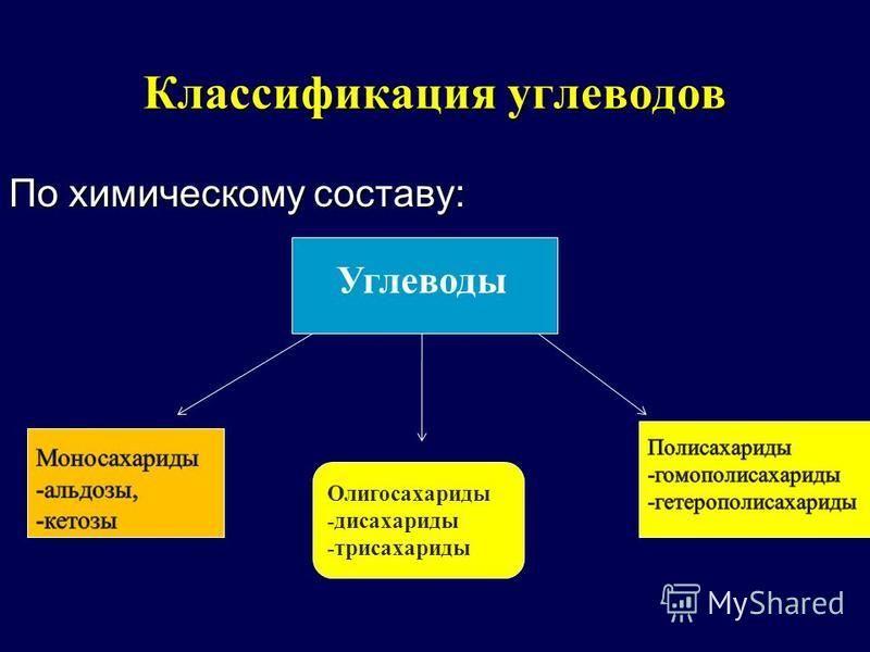 Классификация углеводов По химическому составу: Углеводы Олигосахариды -дисахариды -трисахариды
