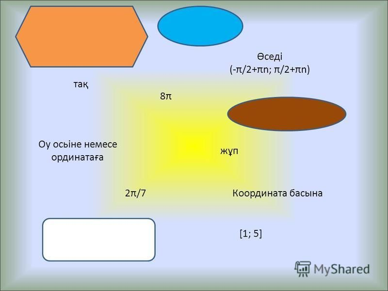 8π8π тақ жұп 2π/7 [1; 5] [-9; 5] Өседі (-π/2+πn; π/2+πn) Кемиді (πn; π+πn) Оy осьіне немесе ординатаға Координата басына Бірініші мен екінші Бірінші мен үшінші