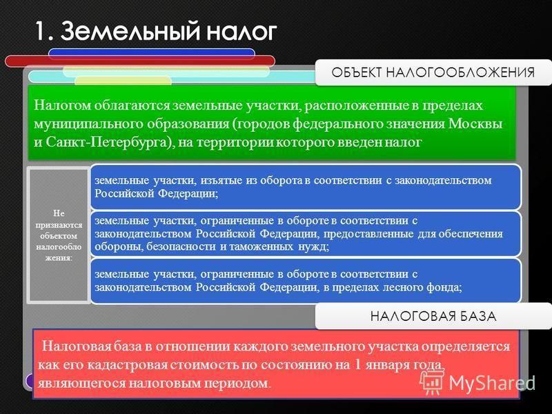 Налогом облагаются земельные участки, расположенные в пределах муниципального образования (городов федерального значения Москвы и Санкт-Петербурга), на территории которого введен налог Налоговая база в отношении каждого земельного участка определяетс