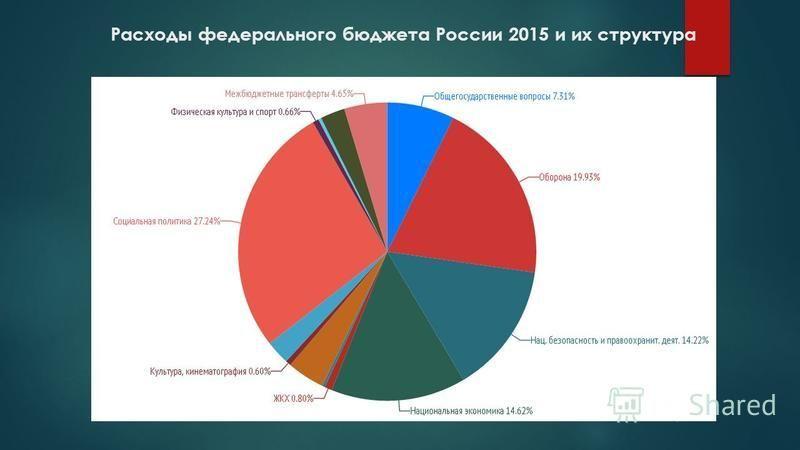 Расходы федерального бюджета России 2015 и их структура