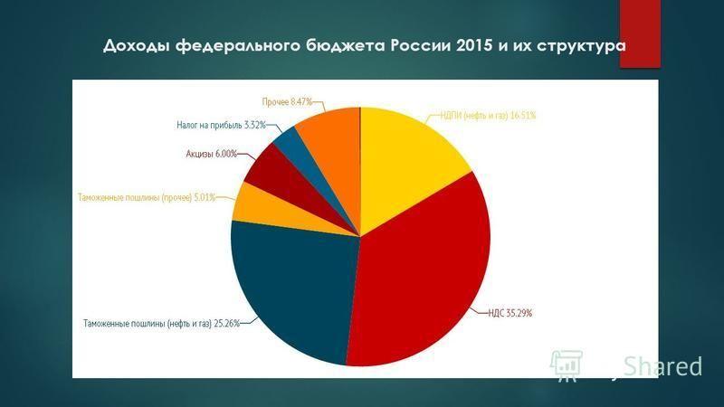 Доходы федерального бюджета России 2015 и их структура