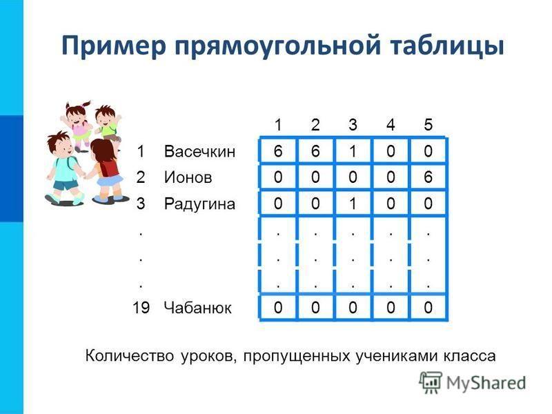 12345 1Васечкин 66100 2Ионов 00006 3Радугина 00100.................. 19Чабанюк 00000 Количество уроков, пропущенных учениками класса Пример прямоугольной таблицы